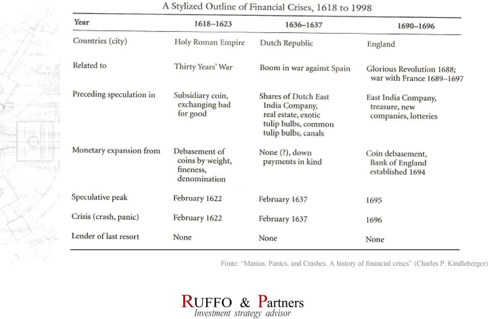 A history of financial