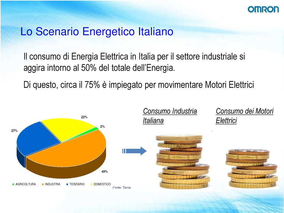 totale dell Energia.