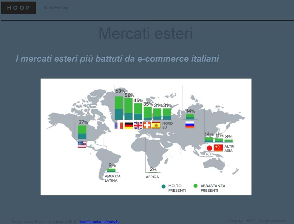 "Fonte: ricerca ""E-commerce in"
