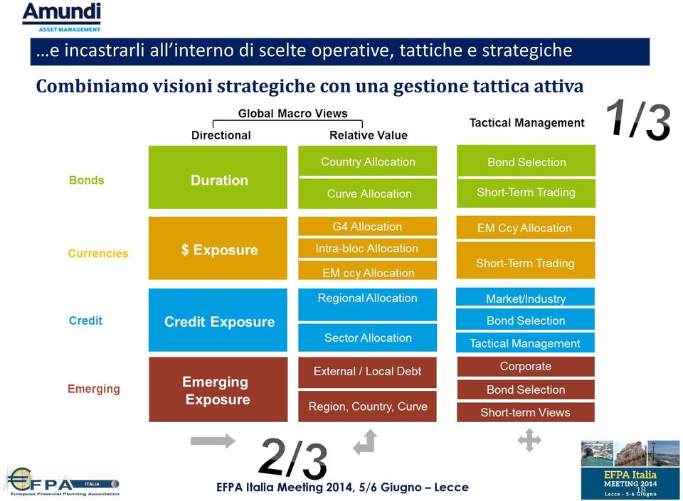 strategiche Macro Combiniamo visioni strategiche con una