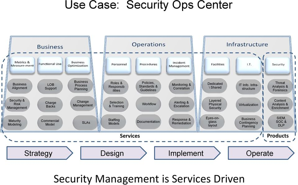 Infrastructure Threat Analysis & Forensics Security & Risk Management Charge Backs Change Management Selection & Training Workflow Alerting & Escalation Layered