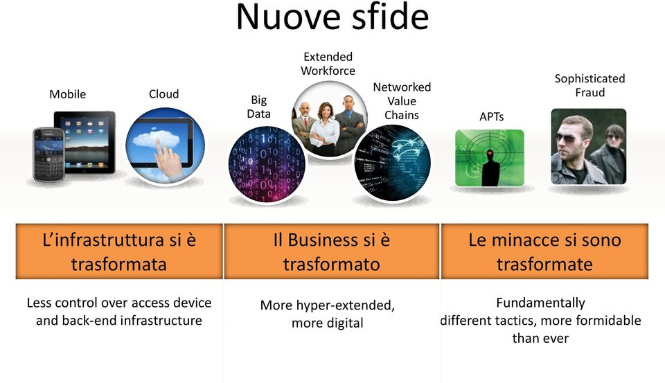 and back-end infrastructure Il Business si è trasformato More hyper-extended, more