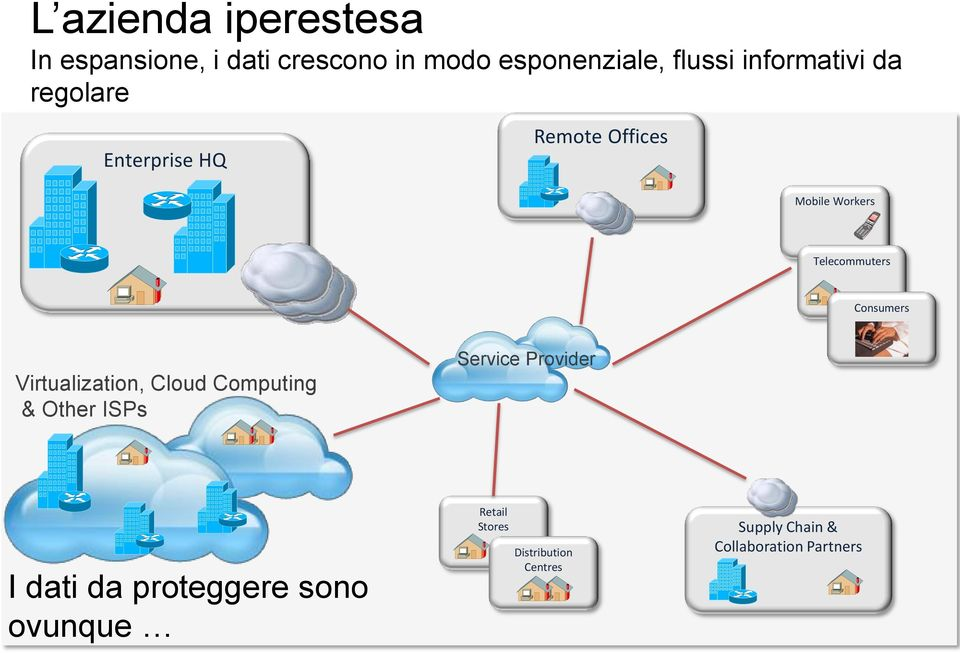 Consumers Virtualization, Cloud Computing & Other ISPs Service Provider I dati da