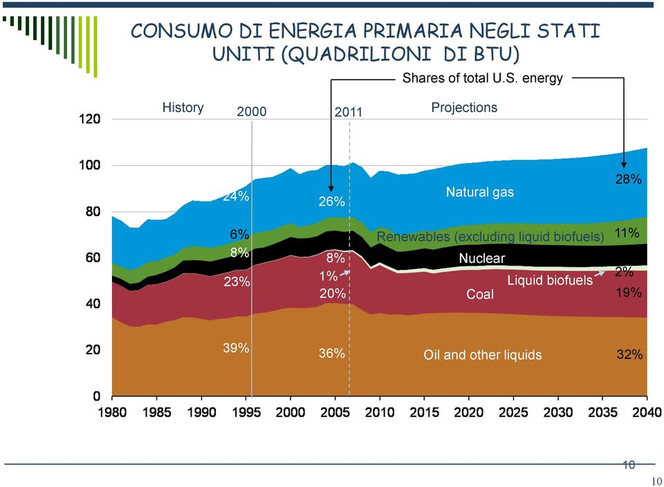 energy History 2000 2011 Projections 24% 26% Natural gas 28% 6% 8% 23% 8%