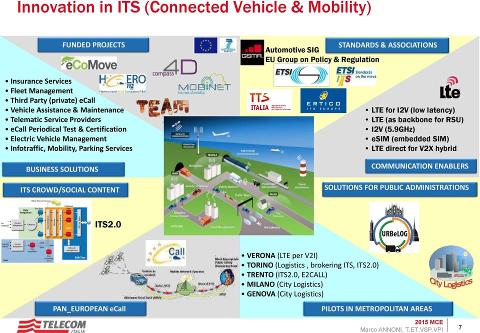 Group on Policy & Regulation LTE for I2V (low latency) LTE (as backbone for RSU) I2V (5.