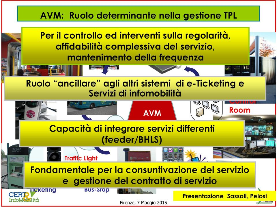 infomobilità AVM Capacità di integrare servizi differenti (feeder/bhls) Control Room Ticketing Traffic Light Priority