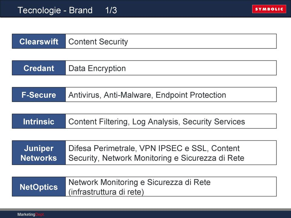 Security Services Juniper Networks Difesa Perimetrale, VPN IPSEC e SSL, Content Security,