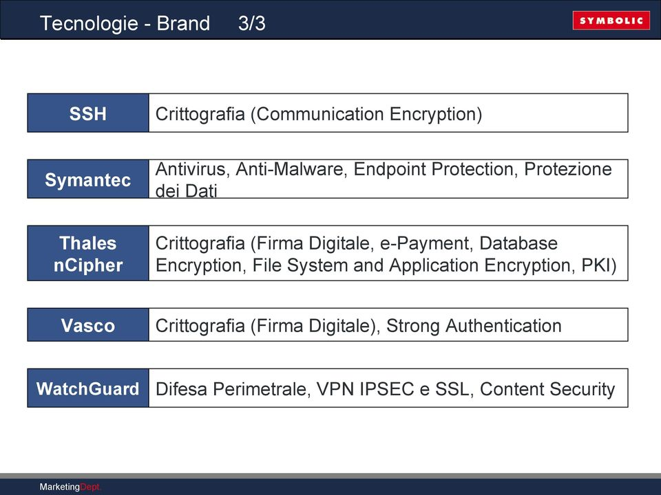 Digitale, e-payment, Database Encryption, File System and Application Encryption, PKI) Vasco