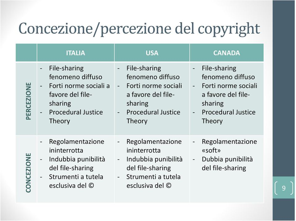 sociali a favore del filesharing - Procedural  sociali a favore del filesharing - Procedural Justice Theory - Regolamentazione «soft» - Dubbia punibilità del
