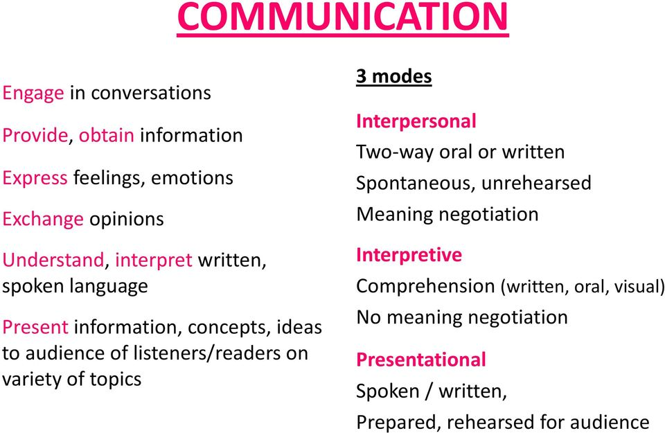 variety of topics 3 modes Interpersonal Two-way oral or written Spontaneous, unrehearsed Meaning negotiation