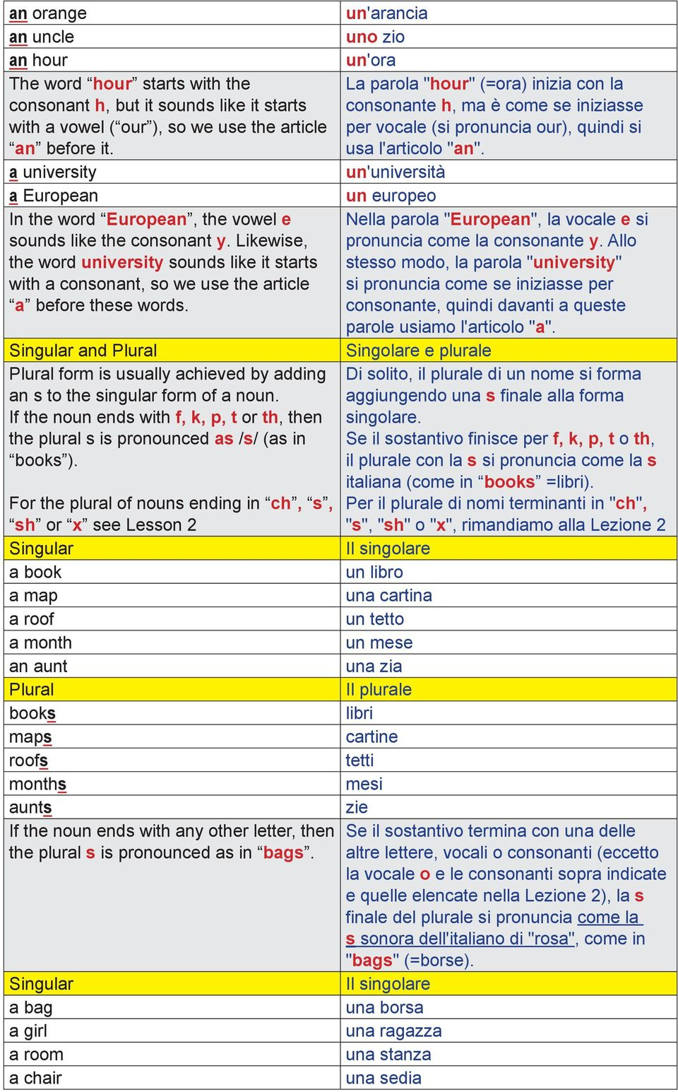 Singular and Plural Plural form is usually achieved by adding an s to the singular form of a noun. If the noun ends with f, k, p, t or th, then the plural s is pronounced as /s/ (as in books ).