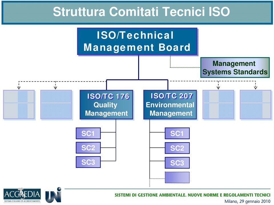 Standards ISO/TC 176 Quality Management SC1