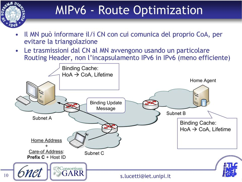 incapsulamento IPv6 in IPv6 (meno efficiente) Binding Cache: HoA CoA, Lifetime Home Agent Binding
