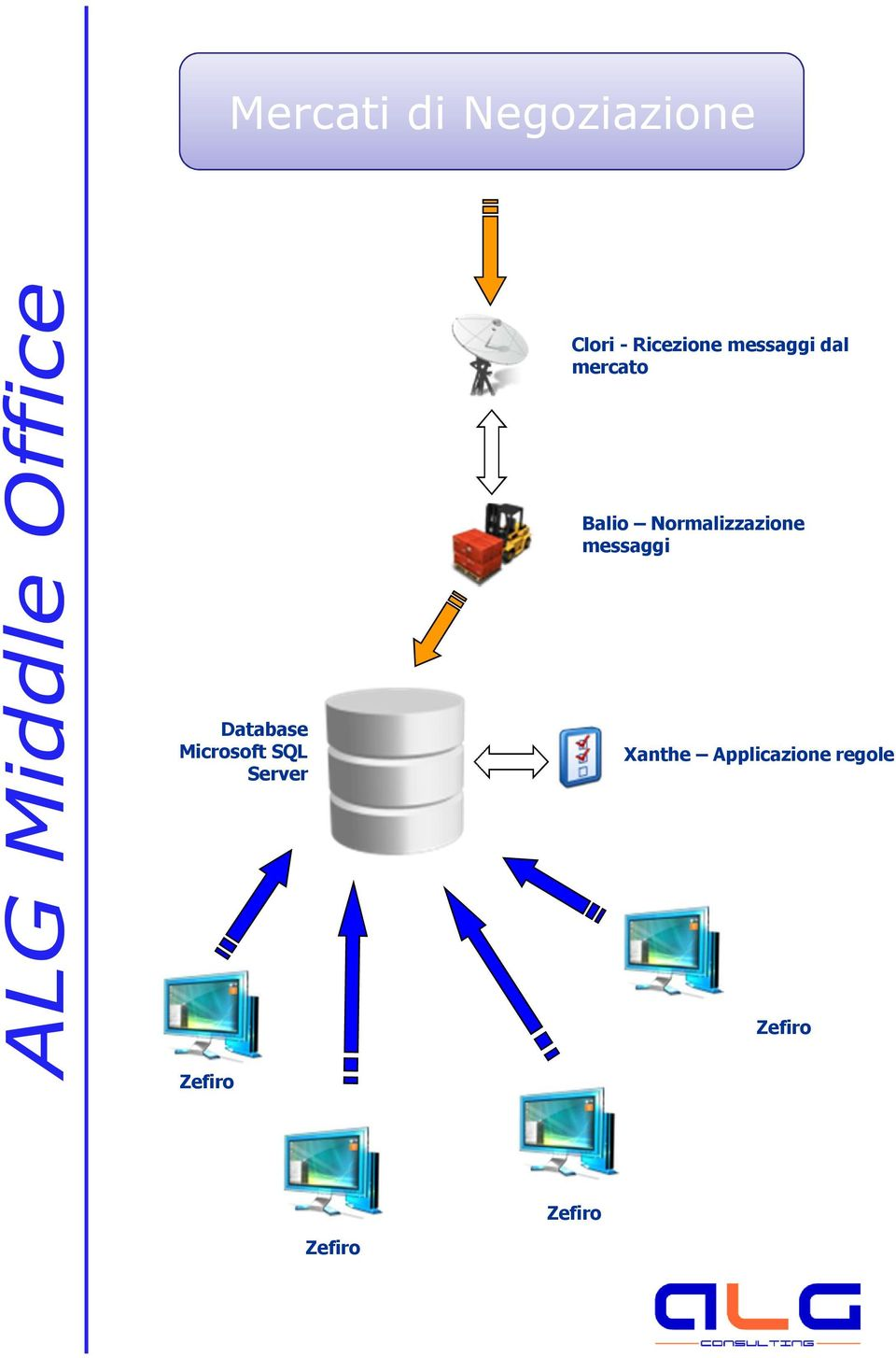 Microsoft SQL Server Database Microsoft SQL Server