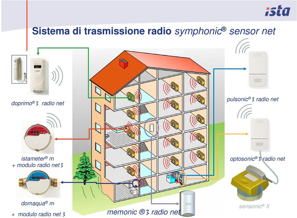 + modulo radio net 3 optosonic 3 radio net domaqua m