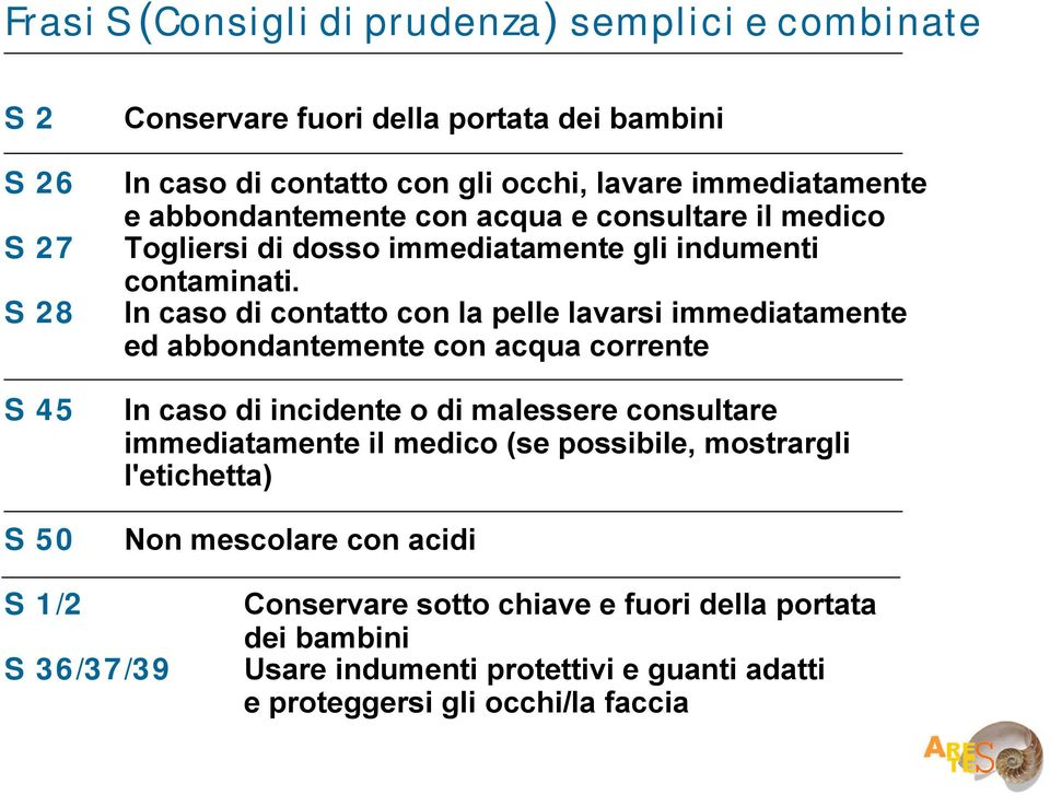 In caso di contatto con la pelle lavarsi immediatamente ed abbondantemente con acqua corrente In caso di incidente o di malessere consultare immediatamente il medico
