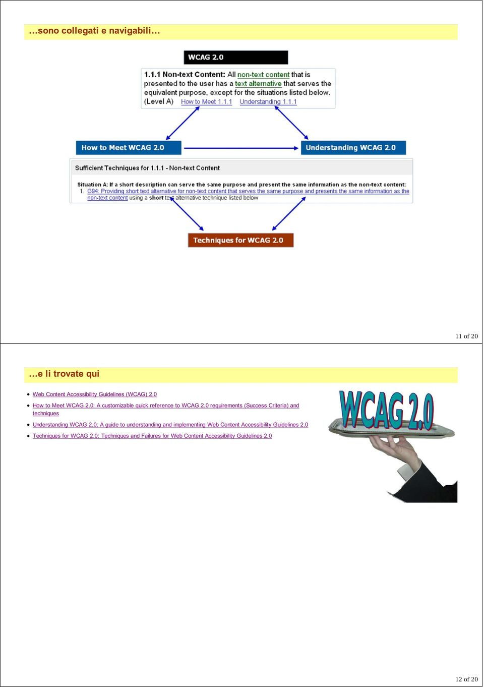 0 requirements (Success Criteria) and techniques Understanding WCAG 2.