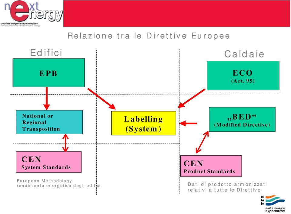 Directive) CEN System Standards European Methodology rendimento energetico