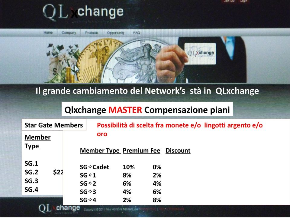 Member Type Upgrade oro Options Spend OR Share Member Type Premium Fee Discount SG.