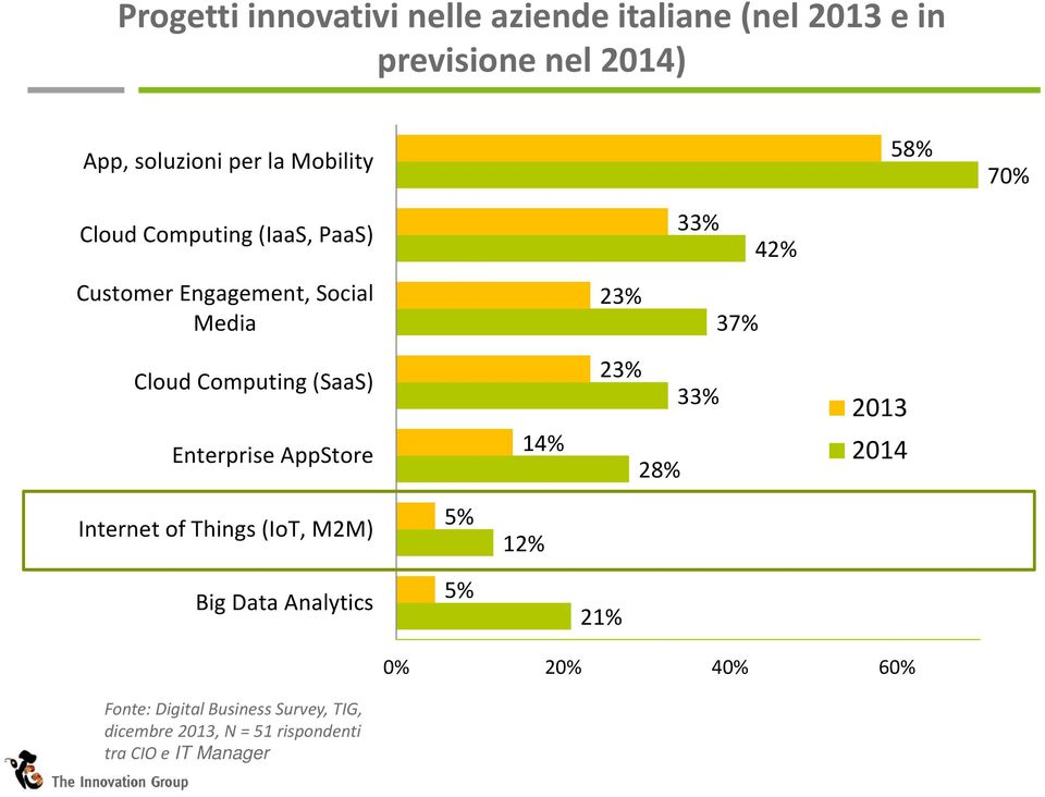 Computing (SaaS) Enterprise AppStore 14% 23% 28% 33% 2013 2014 Internet of Things (IoT, M2M) 5% 12% Big Data