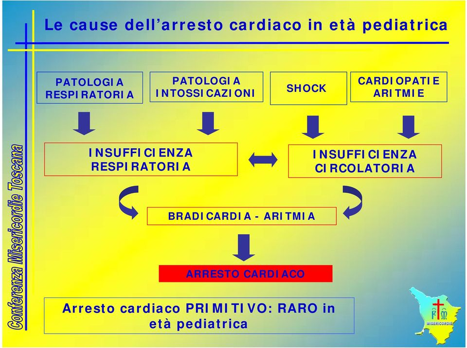 INSUFFICIENZA RESPIRATORIA INSUFFICIENZA CIRCOLATORIA BRADICARDIA