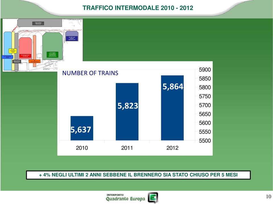 Quadrante Europa s Freight Village Railways Terminals and pla orms NUMBER OF TRAINS 5,823 5,864 5900 5850 5800