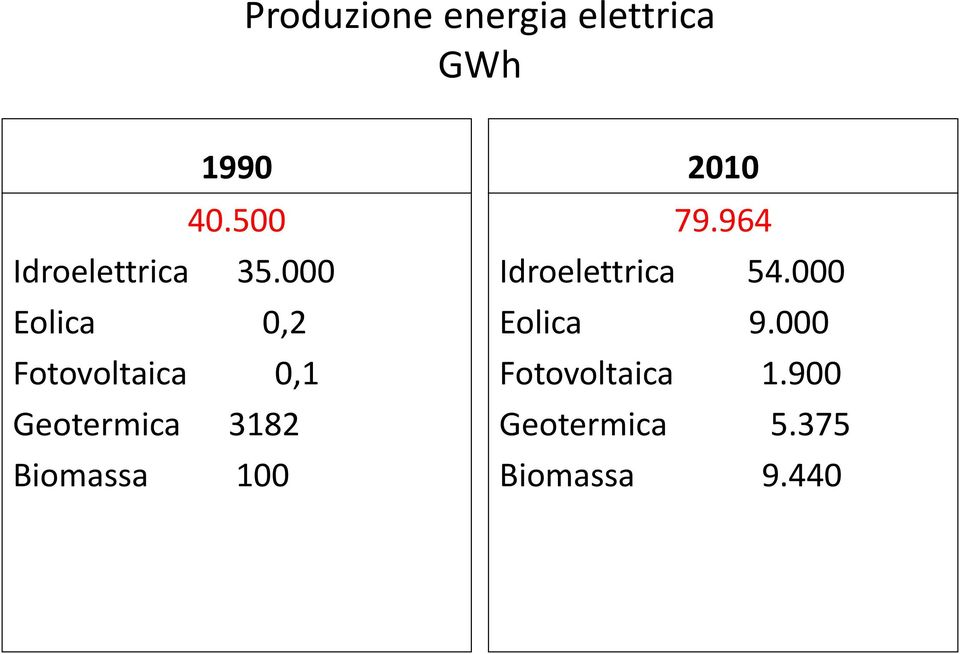 000 Eolica 0,2 Fotovoltaica 0,1 Geotermica 3182