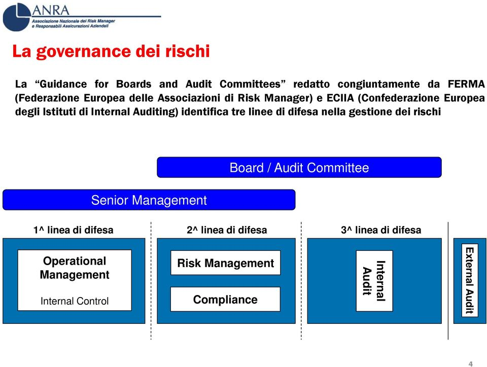 Internal Auditing) identifica tre linee di difesa nella gestione dei rischi Senior Board / Audit Committee 1^