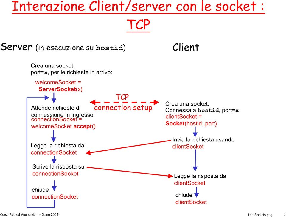 accept() Legge la richiesta da connectionsocket Scrive la risposta su connectionsocket chiude connectionsocket TCP connection setup Client