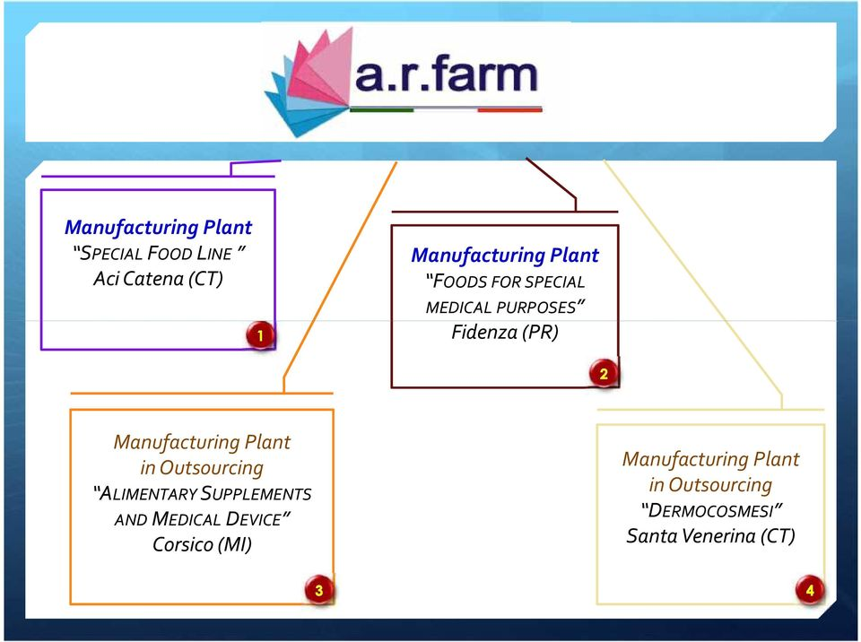 Plant in Outsourcing ALIMENTARY SUPPLEMENTS AND MEDICAL DEVICE