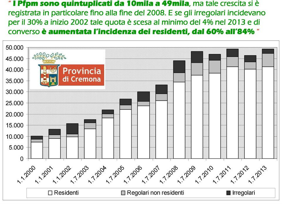 aumentata l incidenza dei residenti, dal 60% all 84% 50.000 45.000 40.000 35.000 30.000 25.000 20.000 15.000 10.000 5.