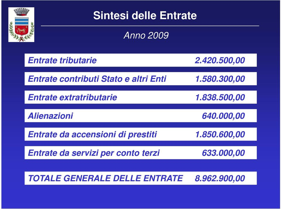 300,00 Entrate extratributarie 1.838.500,00 Alienazioni 640.