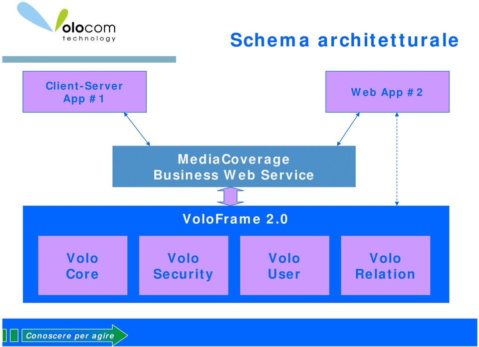 Business Web Service VoloFrame 2.