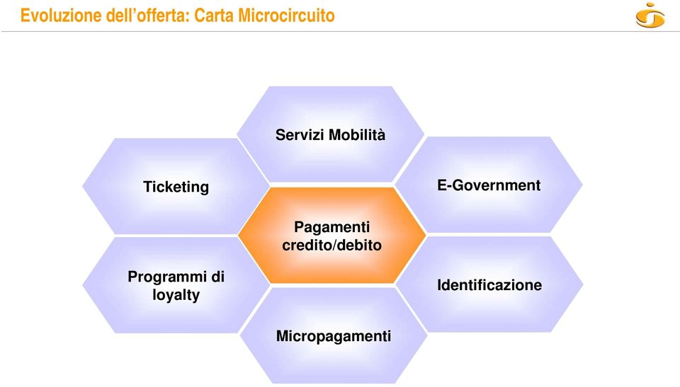 E-Government Pagamenti credito/debito