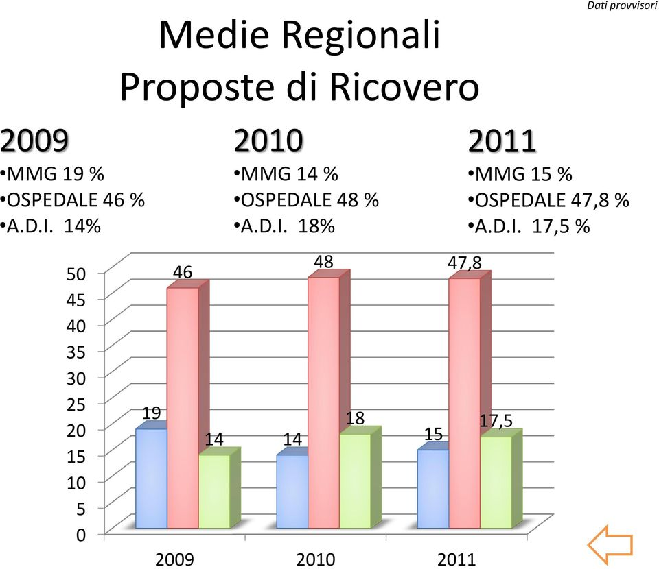 Ricovero 19 46 14 2010 MMG 14 % OSPEDALE 48 % A.D.I.