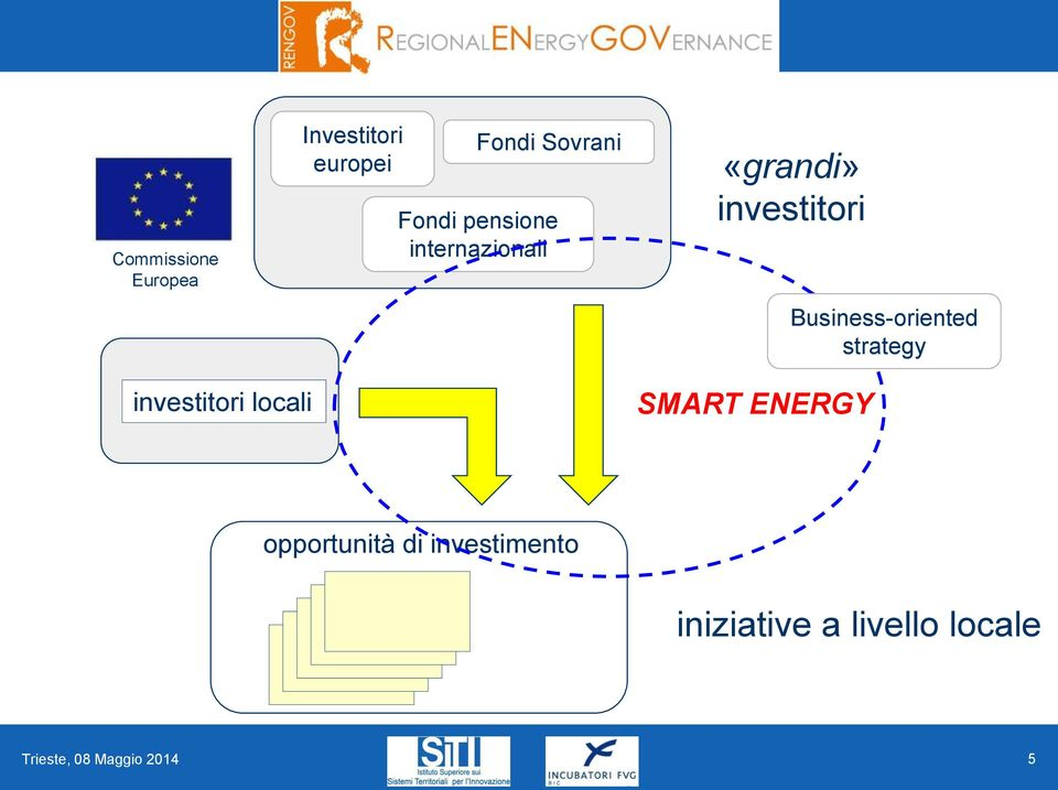 Business-oriented strategy investitori locali SMART