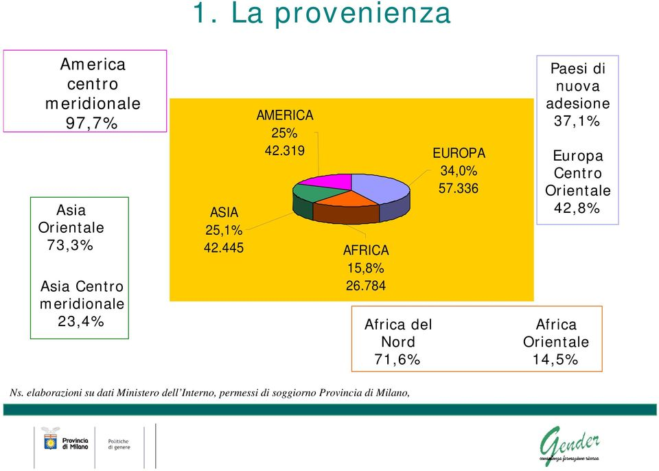 784 Africa del Nord 71,6% EUROPA 34,0% 57.
