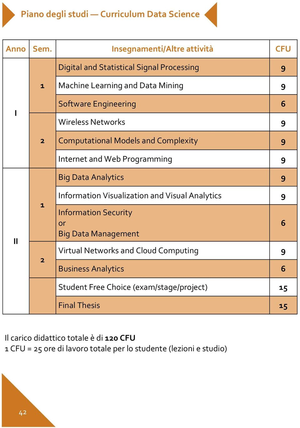 2 Computational Models and Complexity 9 II 1 2 Internet and Web Programming 9 Big Data Analytics 9 Information Visualization and Visual Analytics 9