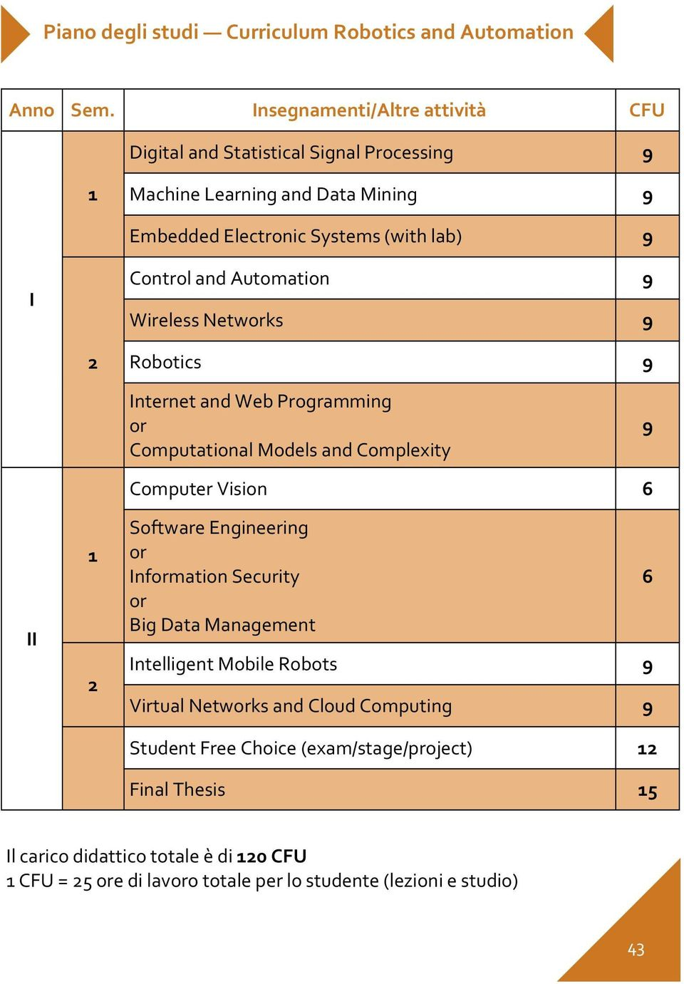 Automation 9 Wireless Networks 9 2 Robotics 9 Internet and Web Programming or Computational Models and Complexity 9 II 1 2 Computer Vision 6 Software Engineering or
