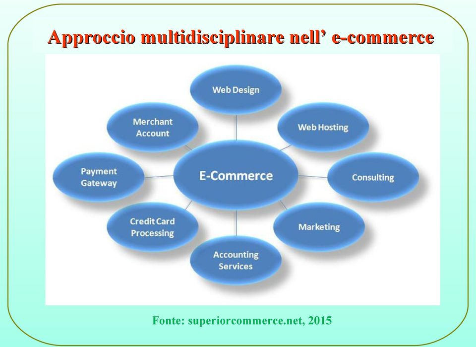 nell e-commerce