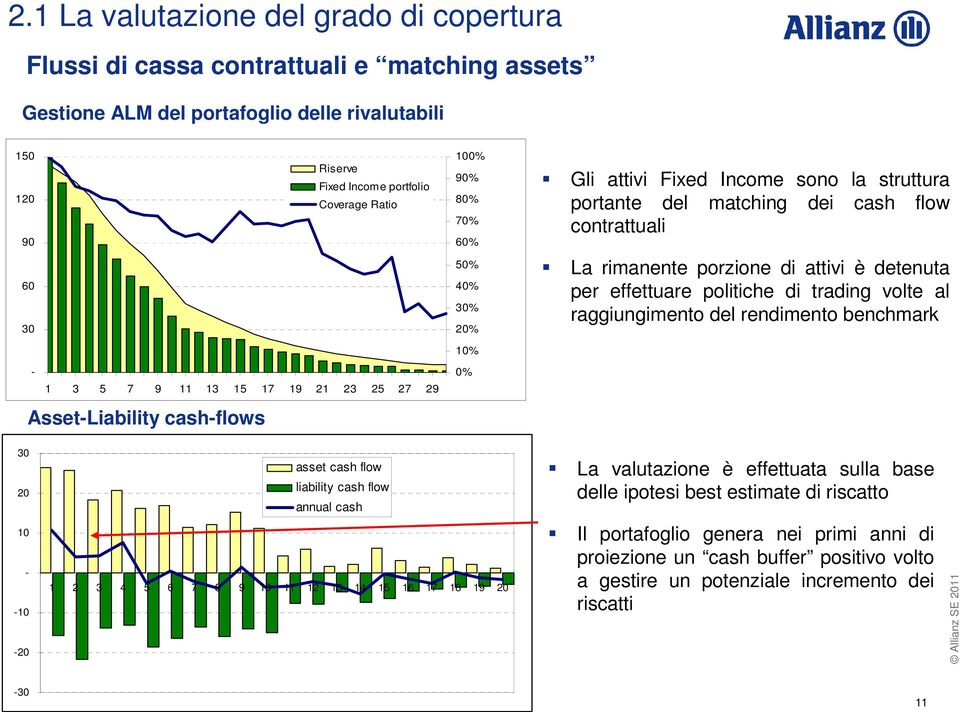 trading volte al raggiungimento del rendimento benchmark 10% - 1 3 5 7 9 11 13 15 17 19 21 23 25 27 29 Asset-Liability cash-flows 0% 30 20 asset cash flow liability cash flow annual cash La