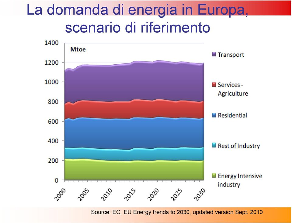 riferimento Source: EC, EU