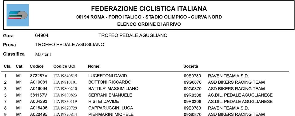 BATTILA' MASSIMILIANO 09G0870 ASD BIKERS RACING TEAM 5 M1 381157V ITA19830823 SERRANI EMANUELE 09R0308 AS.DIL.