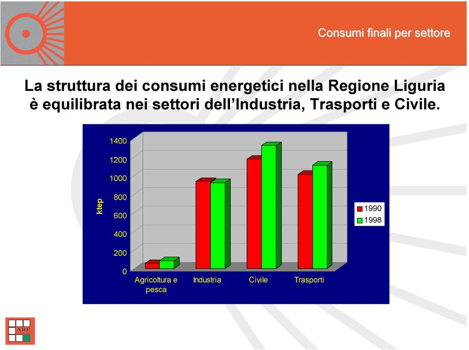 dell Industria, Trasporti e Civile.