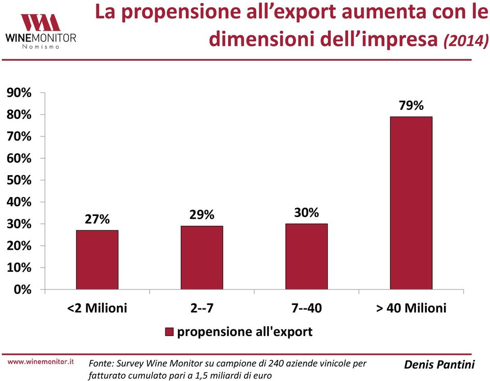 7--40 > 40 Milioni propensione all'export Fonte: Survey Wine Monitor su