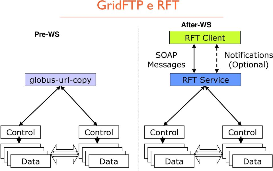 (Optional) globus-url-copy RFT Service