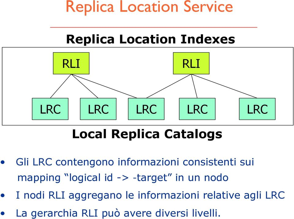 consistenti sui mapping logical id -> -target in un nodo I nodi RLI