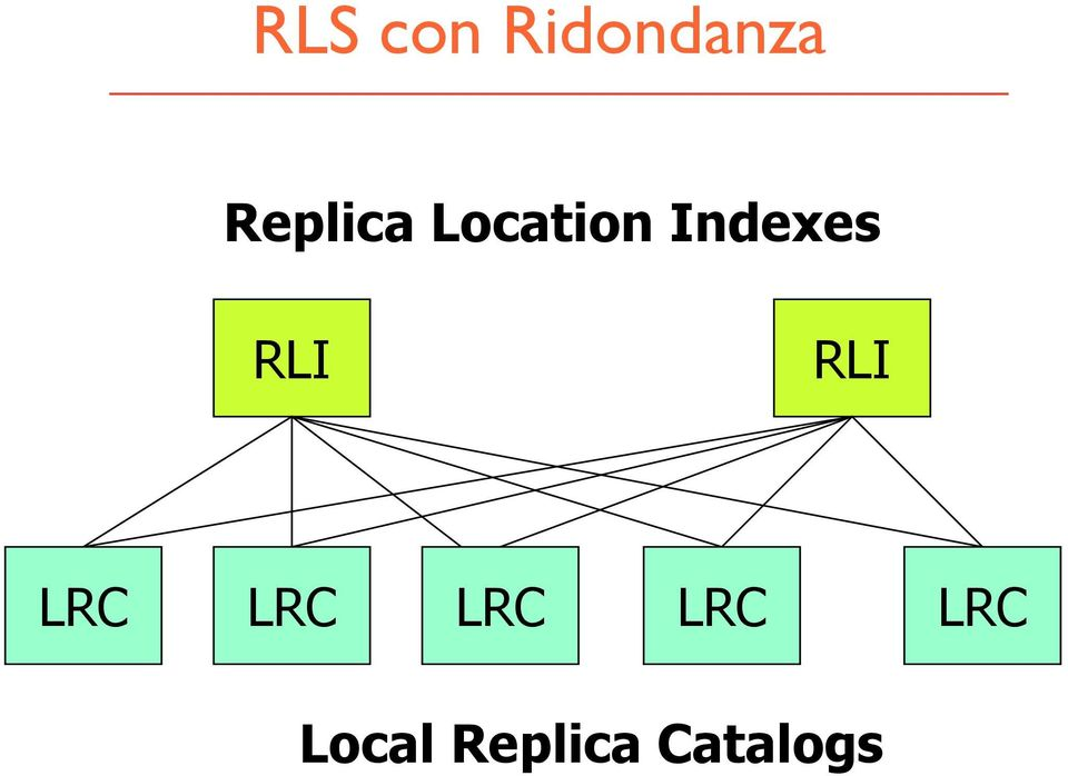 Indexes RLI RLI LRC LRC