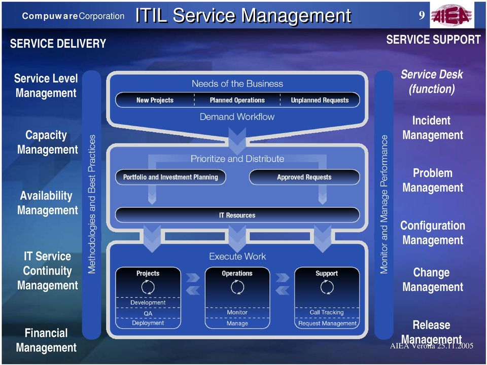 Availability IT Service Continuity Service Desk