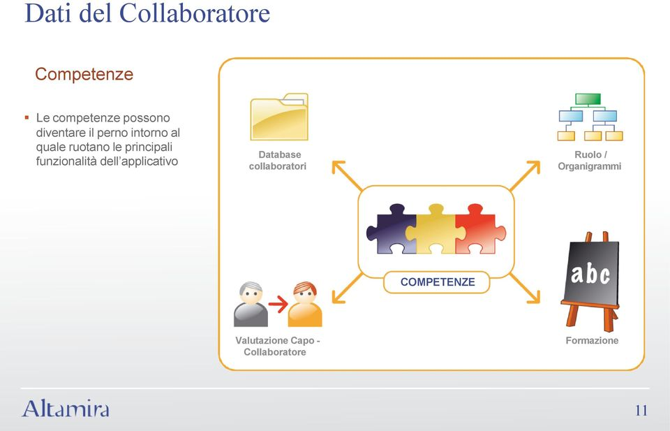 funzionalità dell applicativo Database collaboratori Ruolo /